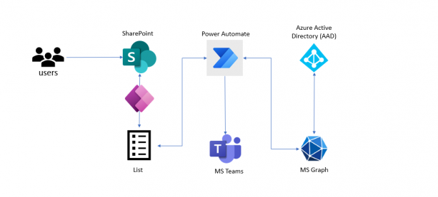 Building a Microsoft Teams Provisioning Process using Power Apps & Power Automate